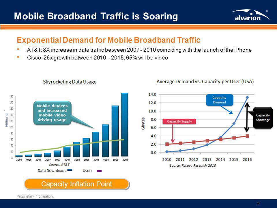 Mobile Broadband Traffic is Soaring