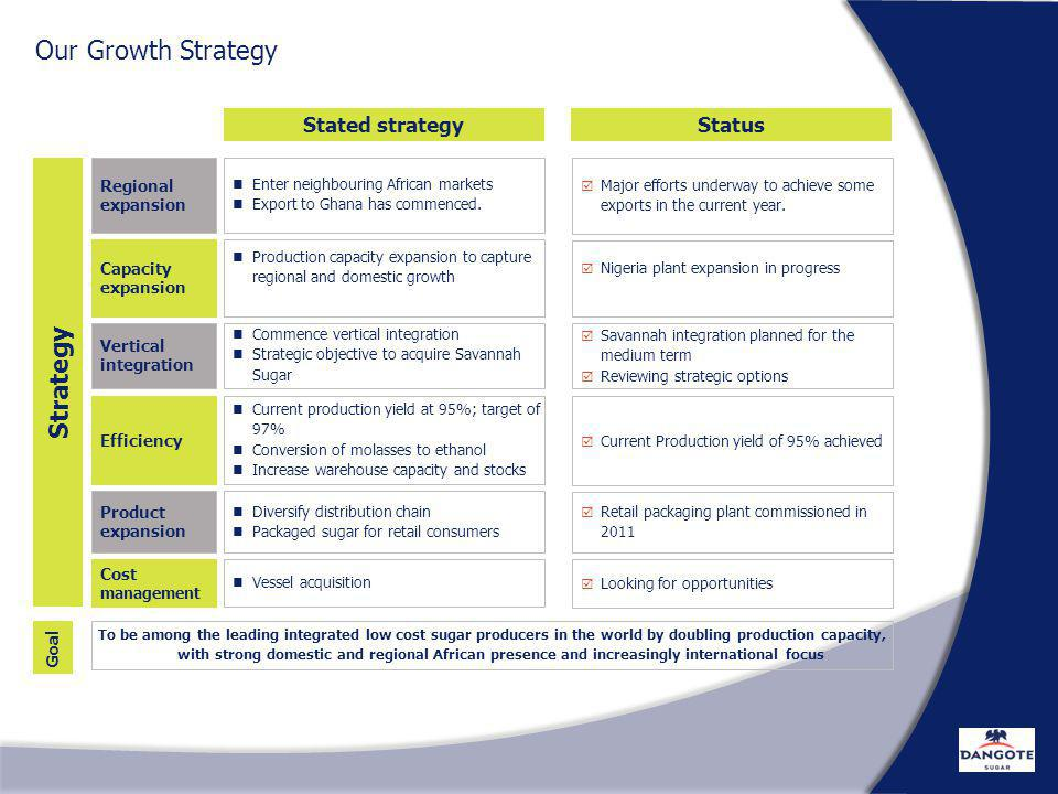 Our Growth Strategy Strategy Stated strategy Status Regional expansion