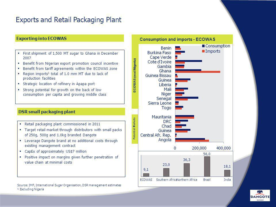 Exports and Retail Packaging Plant