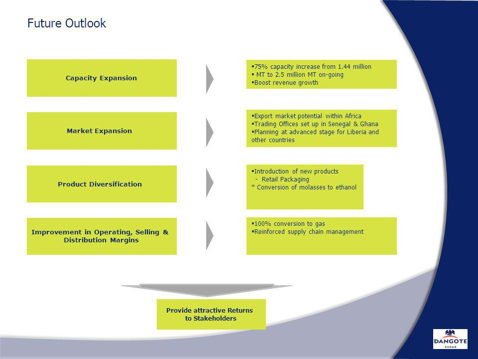 Future Outlook 75% capacity increase from 1.44 million
