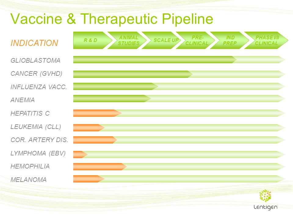 Vaccine & Therapeutic Pipeline