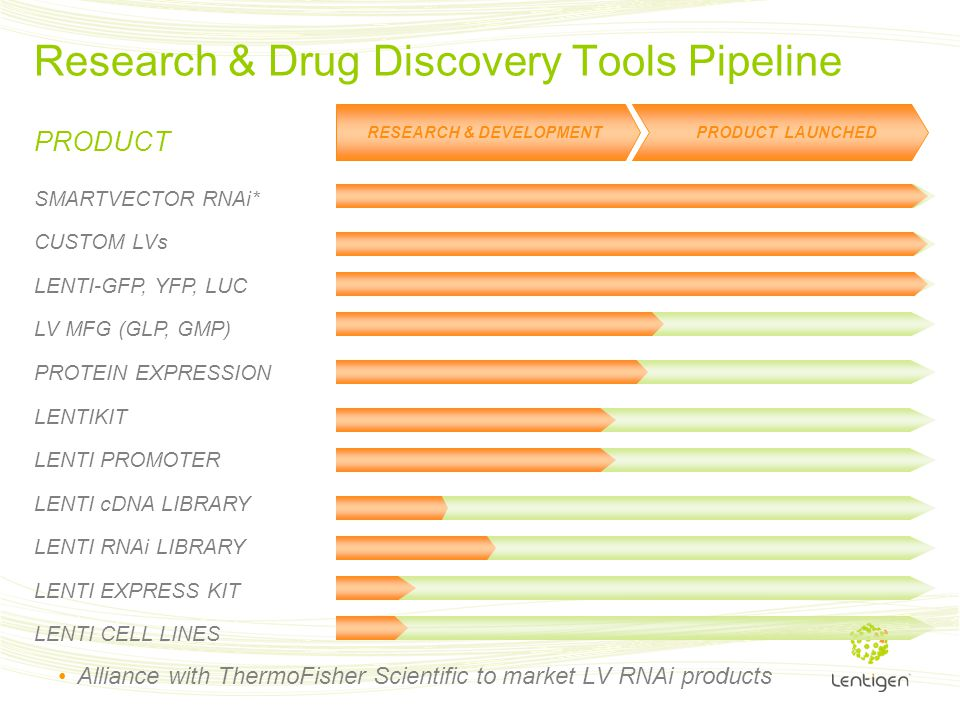 Research & Drug Discovery Tools Pipeline