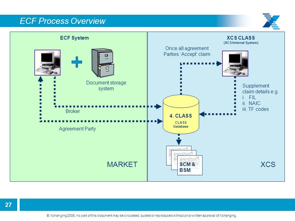 ECF Process Overview MARKET XCS ECF System XCS CLASS