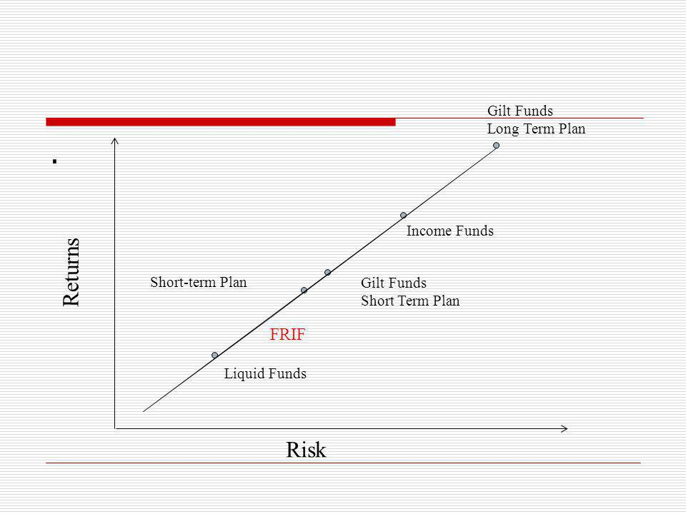 . Returns Risk FRIF Gilt Funds Long Term Plan Income Funds
