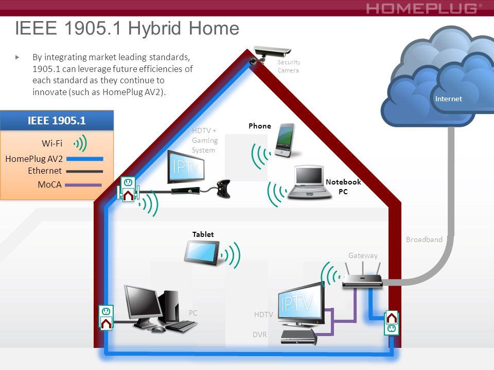 IEEE 1905.1 Hybrid Home PC. Gateway. HDTV + Gaming. System. HomePlug AV2. Ethernet. Tablet. Phone.