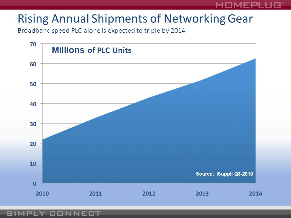 Rising Annual Shipments of Networking Gear Broadband speed PLC alone is expected to triple by 2014