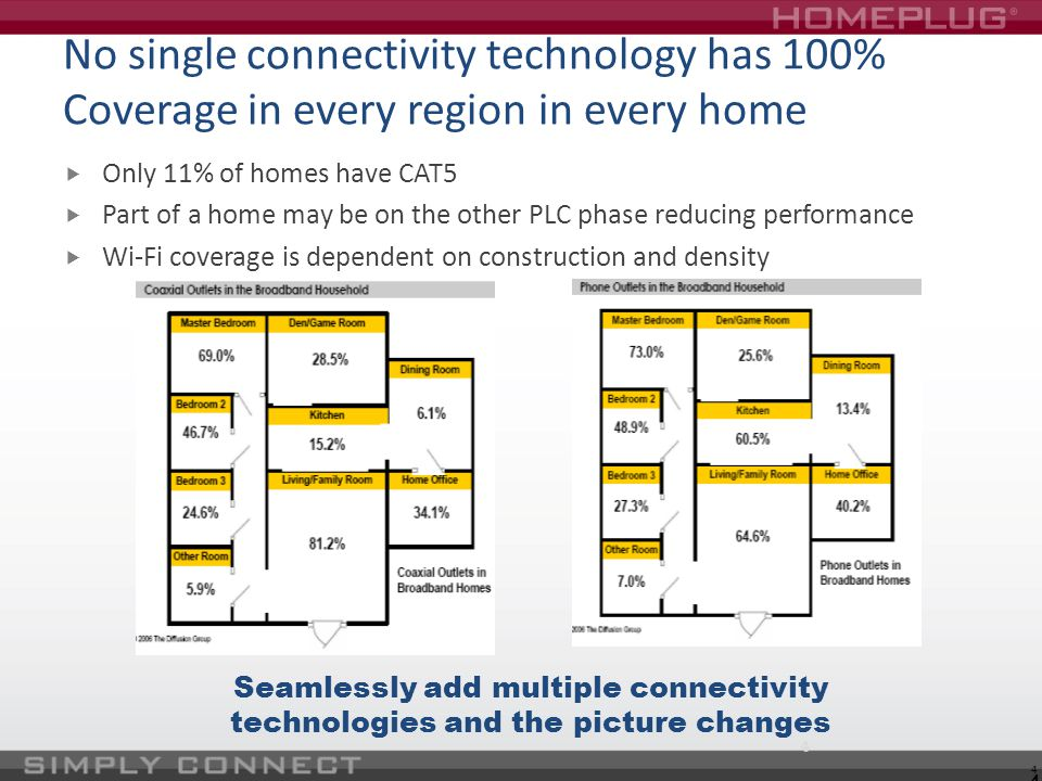 No single connectivity technology has 100% Coverage in every region in every home