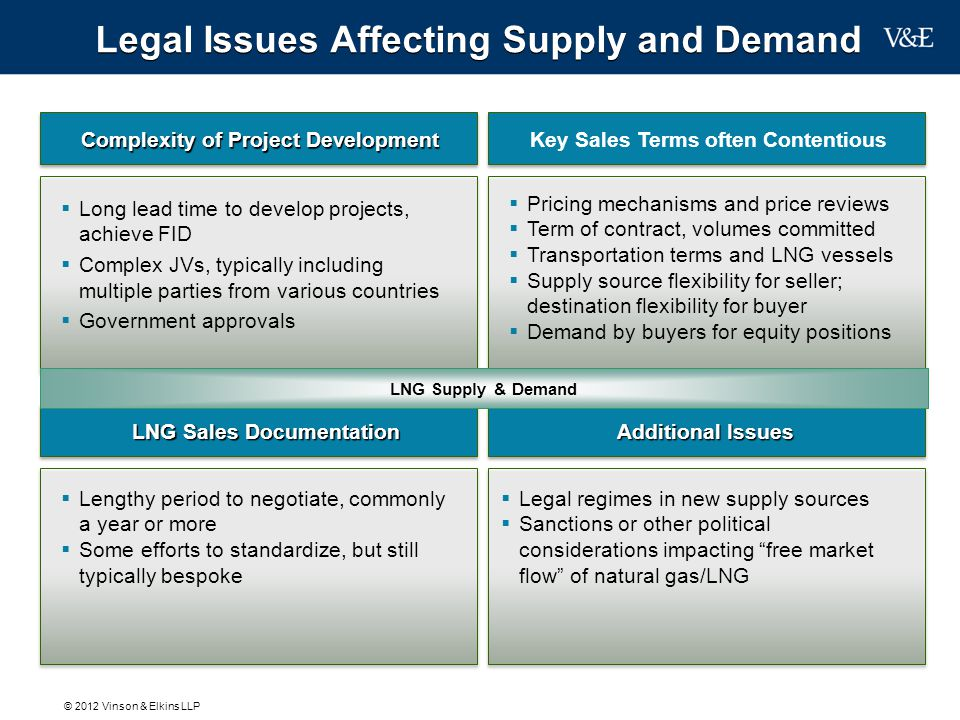 Legal Issues Affecting Supply and Demand