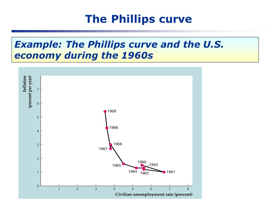 The Phillips curve Example: The Phillips curve and the U.S. economy during the 1960s
