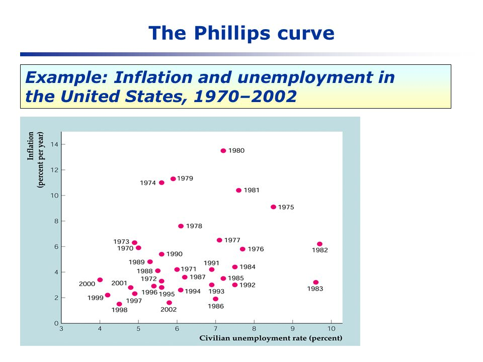 The Phillips curve Example: Inflation and unemployment in the United States, 1970–2002