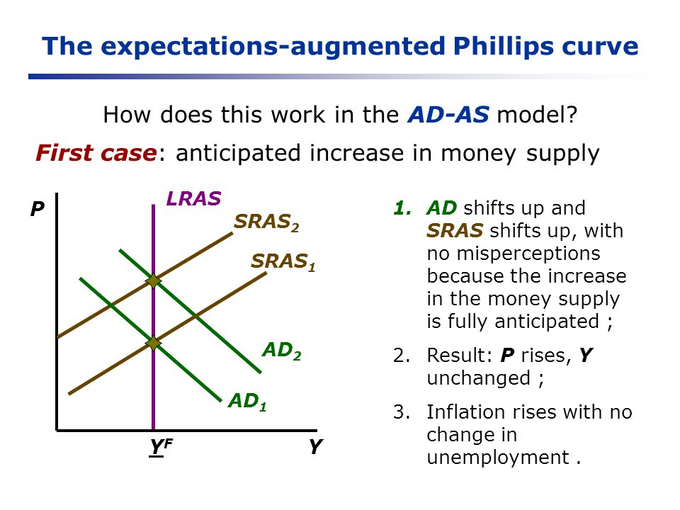 The expectations-augmented Phillips curve