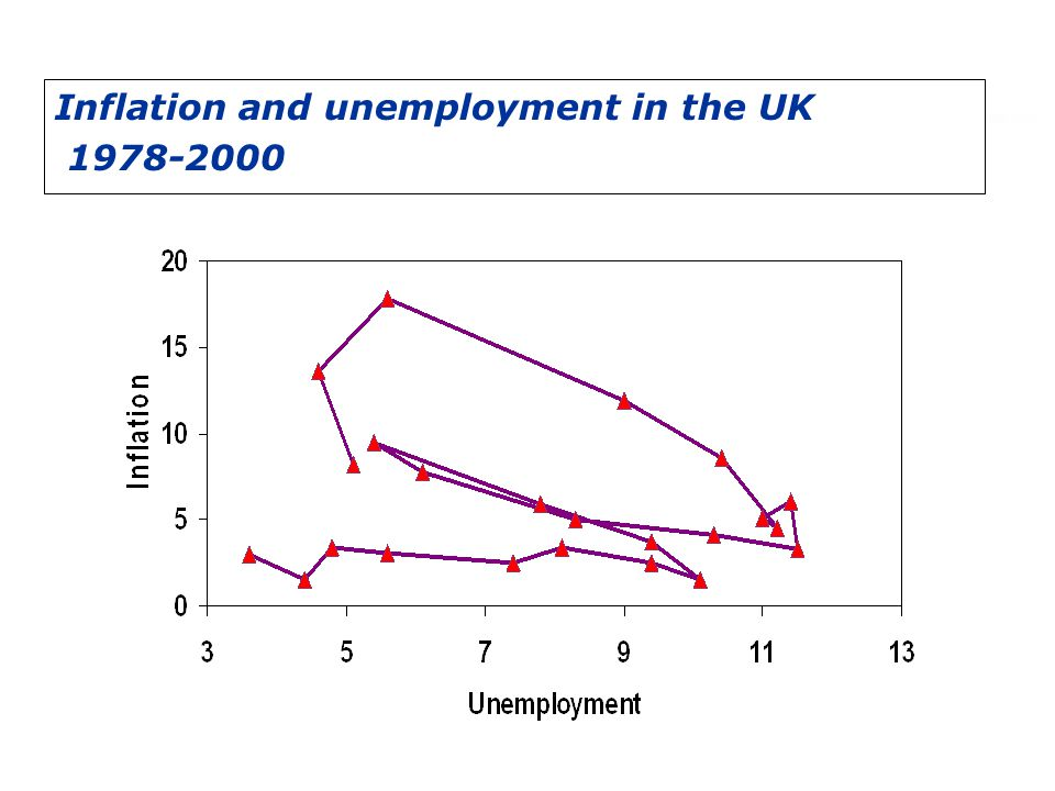 Inflation and unemployment in the UK 1978-2000