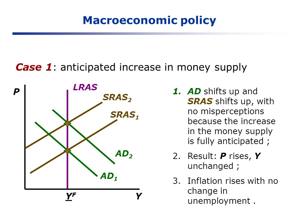 Macroeconomic policy Case 1: anticipated increase in money supply P YF