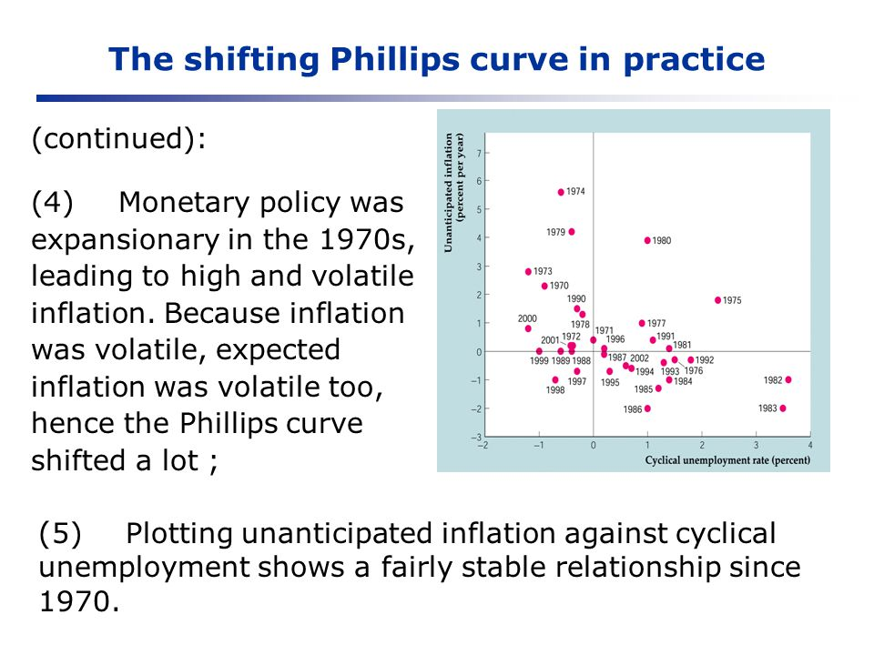 The shifting Phillips curve in practice