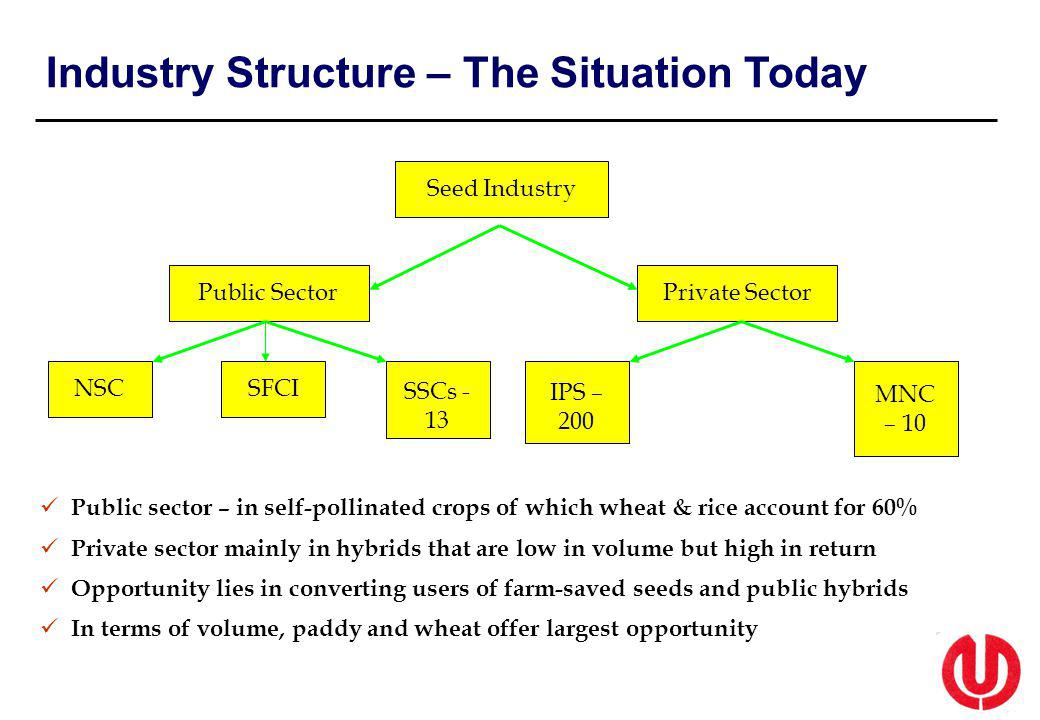 Industry Structure – The Situation Today