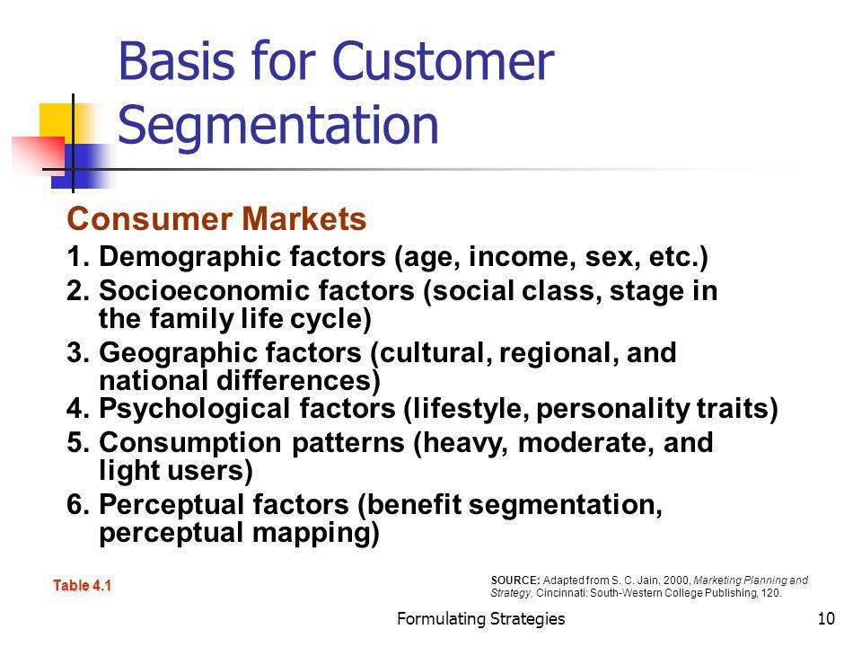 Basis for Customer Segmentation