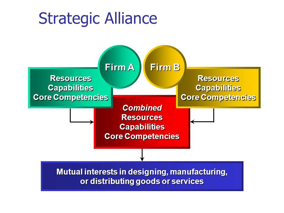 Strategic Alliance Firm A Firm B Resources Resources Capabilities