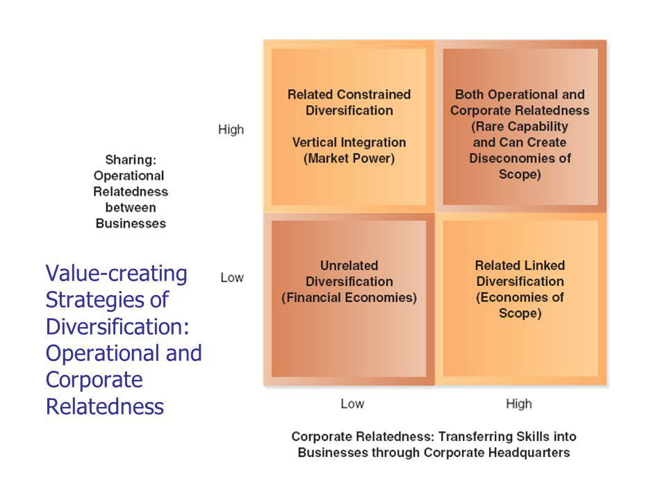 Value-creating Strategies of Diversification: Operational and Corporate Relatedness