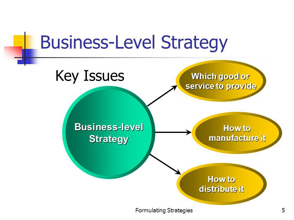 Business-Level Strategy