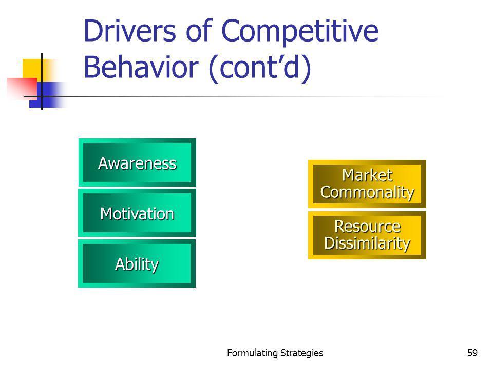Drivers of Competitive Behavior (cont'd)