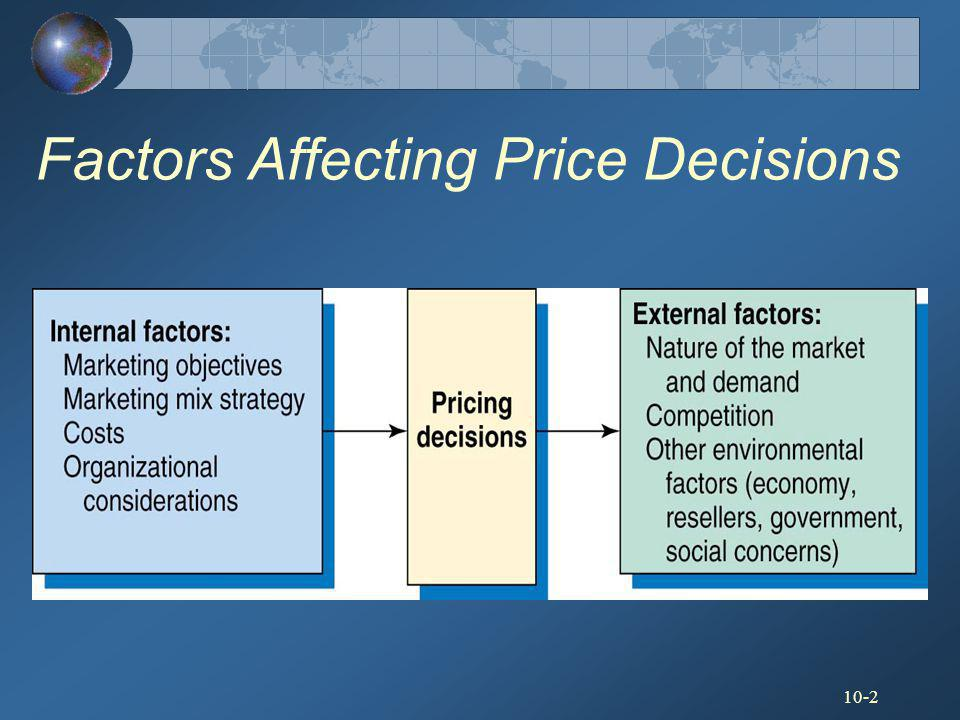 Factors Affecting Price Decisions