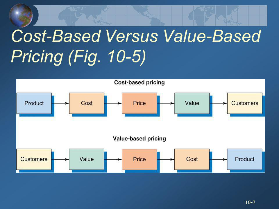 Cost-Based Versus Value-Based Pricing (Fig. 10-5)