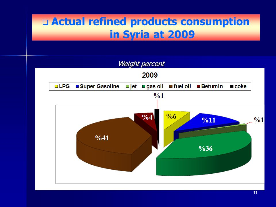 Actual refined products consumption in Syria at 2009