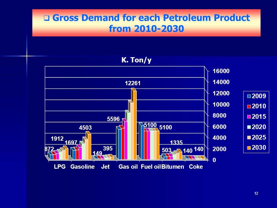 Gross Demand for each Petroleum Product from 2010-2030