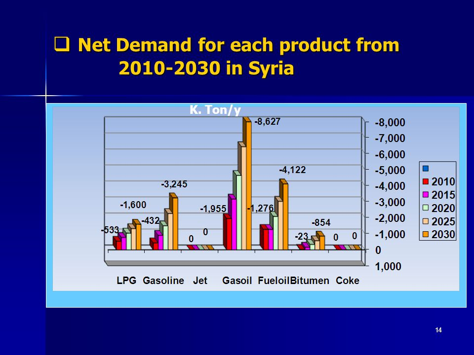 Net Demand for each product from 2010-2030 in Syria