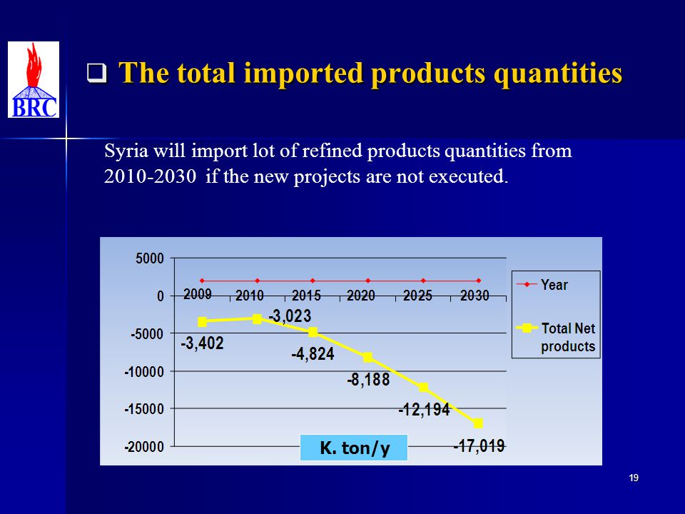 The total imported products quantities