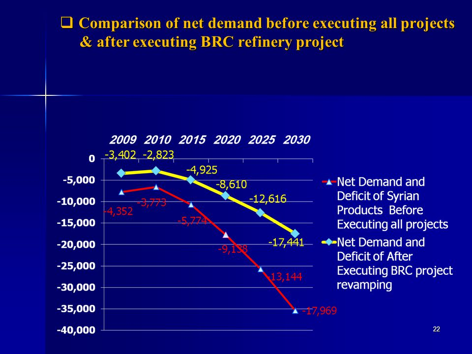 Comparison of net demand before executing all projects & after executing BRC refinery project