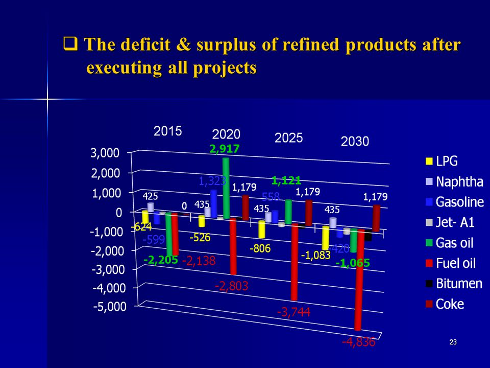 The deficit & surplus of refined products after executing all projects