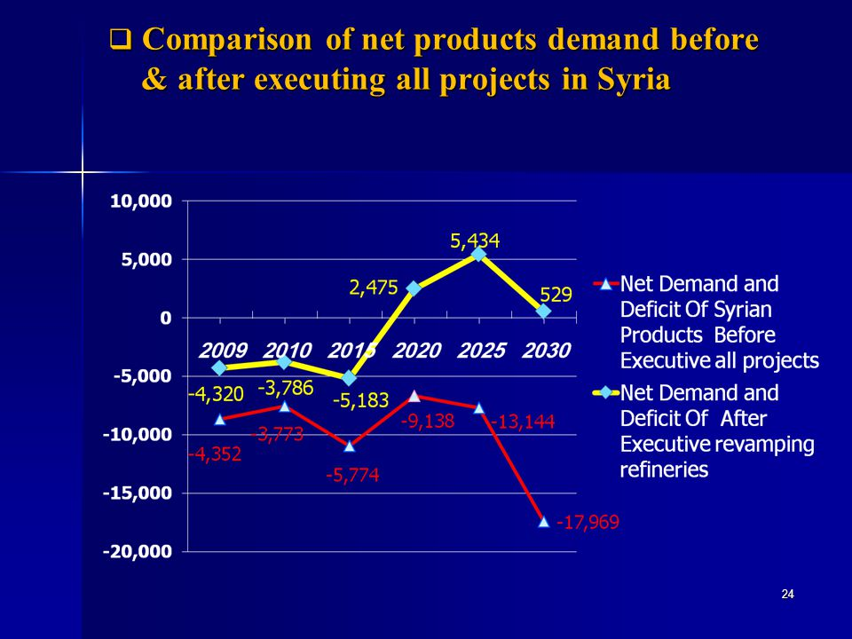 Comparison of net products demand before & after executing all projects in Syria