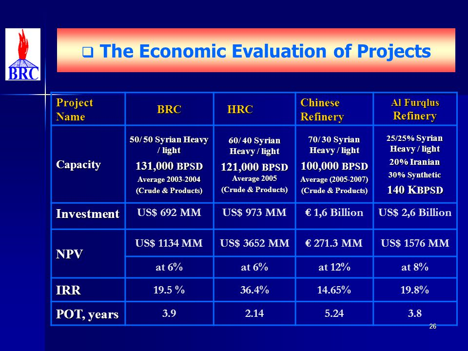 The Economic Evaluation of Projects