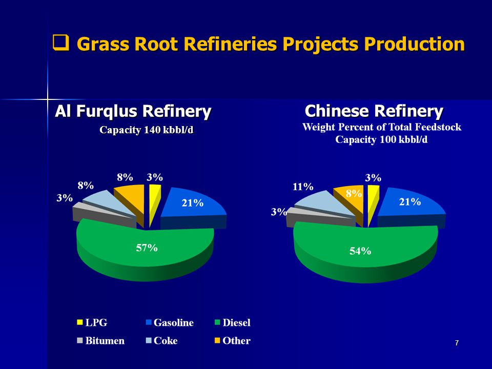 Grass Root Refineries Projects Production