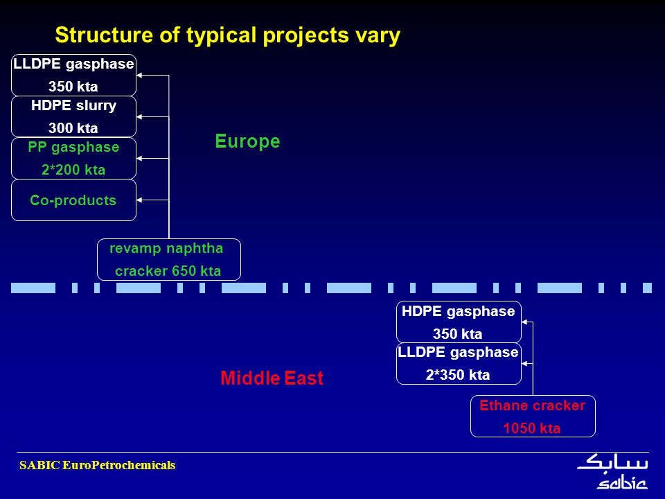 Structure of typical projects vary