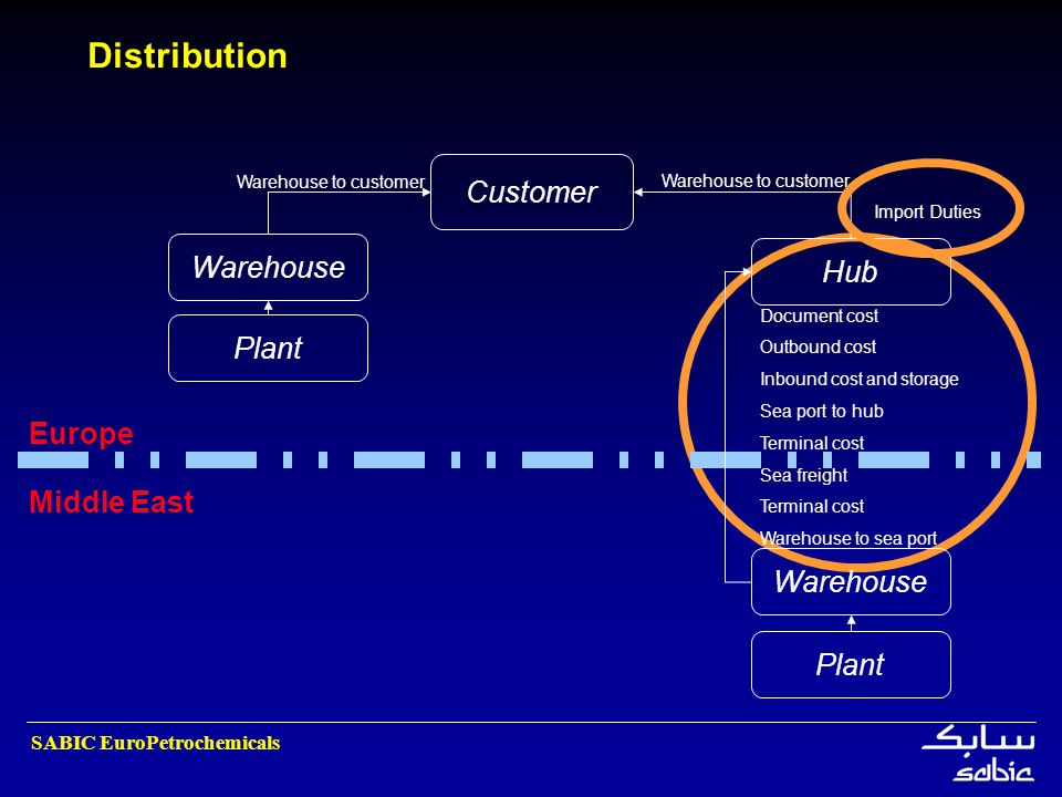 Distribution Customer Warehouse Hub Plant Europe Middle East Warehouse