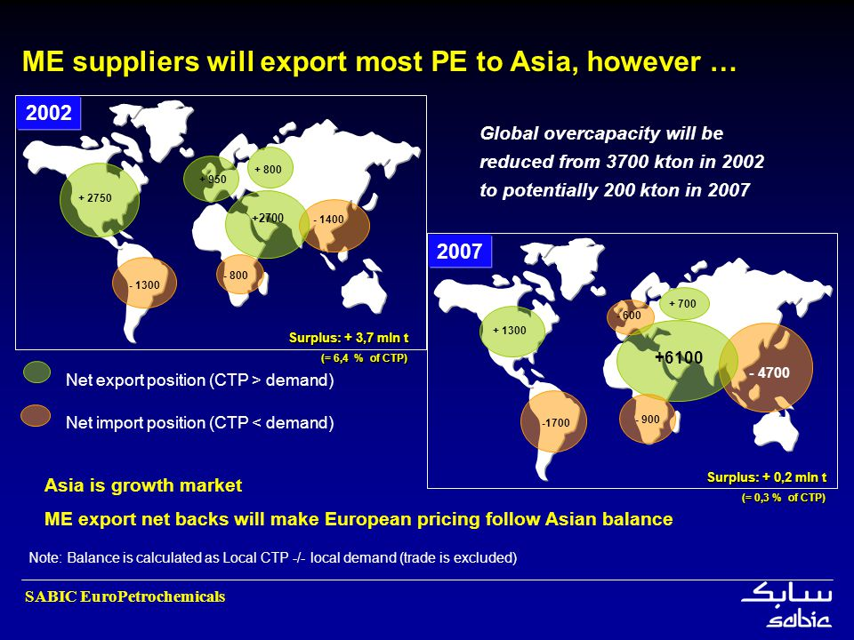 ME suppliers will export most PE to Asia, however …