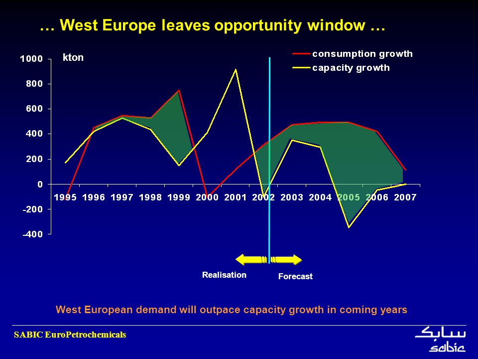 … West Europe leaves opportunity window …
