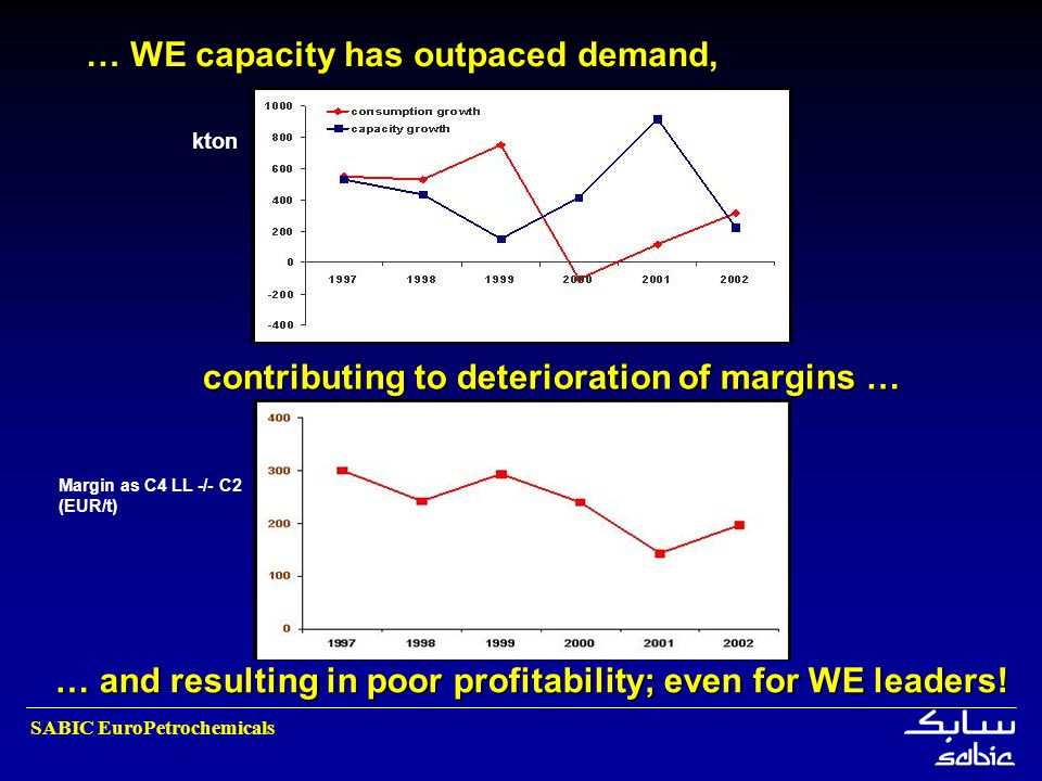 contributing to deterioration of margins …