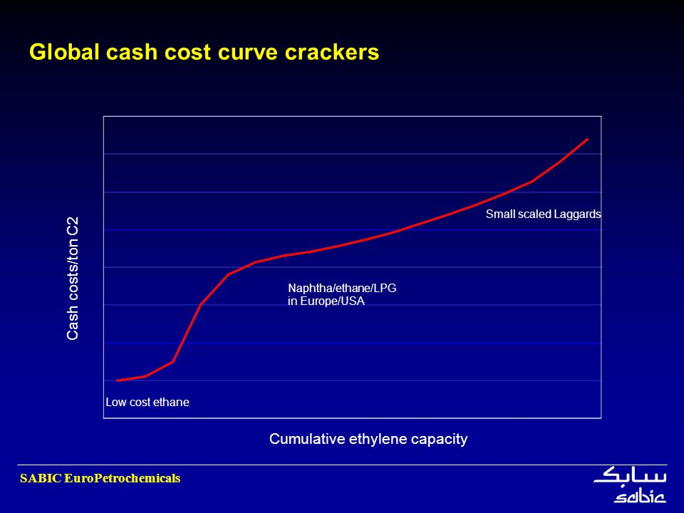 Global cash cost curve crackers