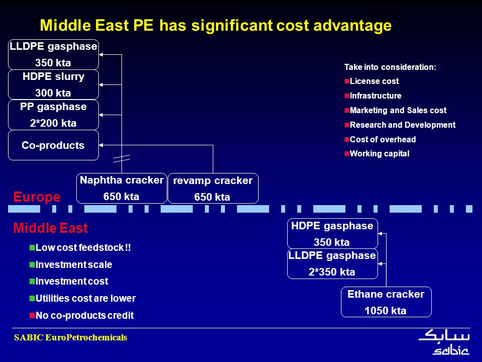 Middle East PE has significant cost advantage