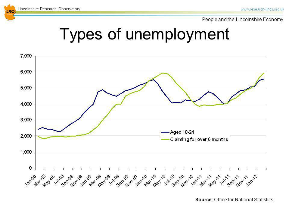 Types of unemployment 9% of the 18-24 population locally compared to 8% nationally.