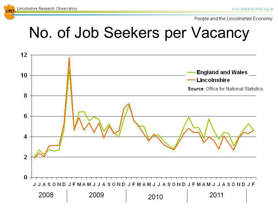 No. of Job Seekers per Vacancy