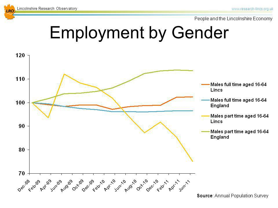 Employment by Gender Looking at employment in more detail, specifically by gender.