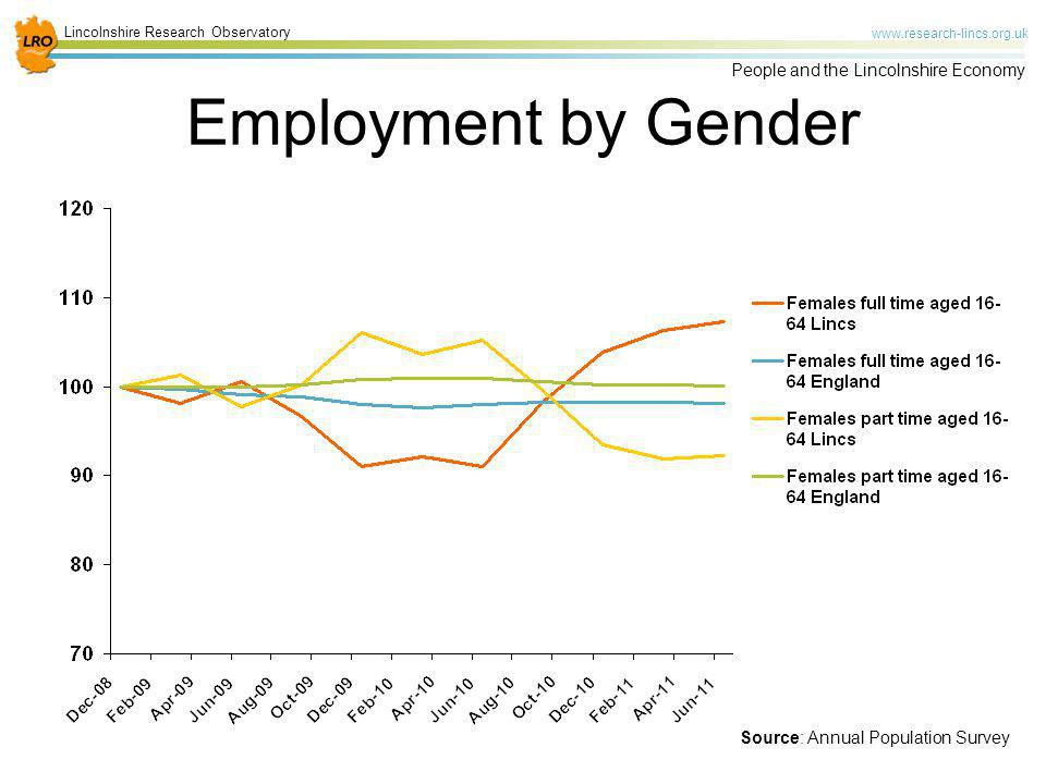 Employment by Gender Source: Annual Population Survey