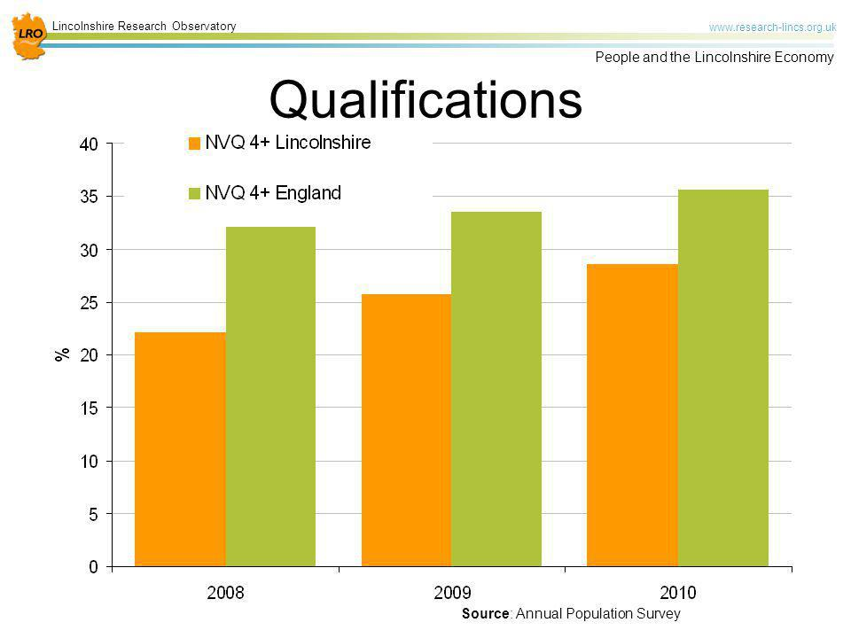 Qualifications Source: Annual Population Survey
