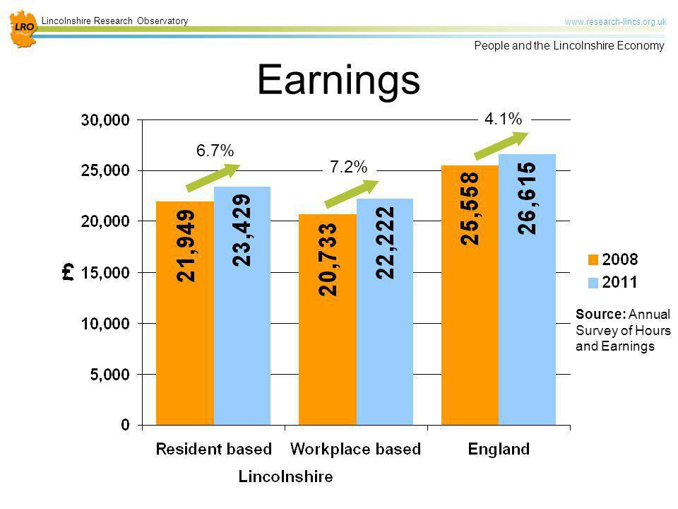 Earnings 4.1% 6.7% 7.2% Source: Annual Survey of Hours and Earnings
