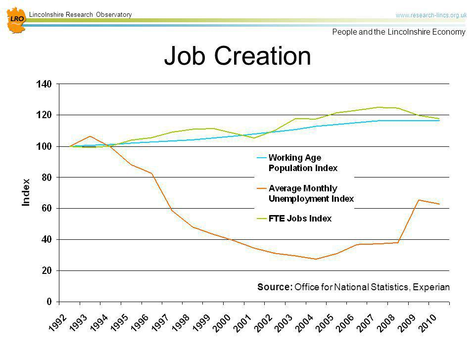 Job Creation Source: Office for National Statistics, Experian