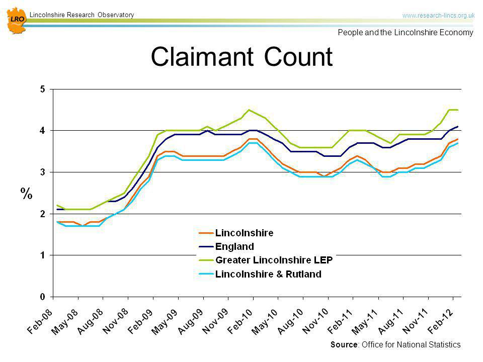 Claimant Count Key point here is that Lincolnshire's claimant rate has consistently remained below the national rate.